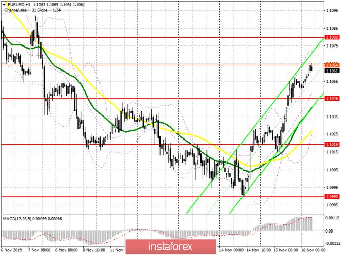 InstaForex Analytics: اليورو/الدولار: خطة الجلسة الأوروبية في 18 نوفمبر. الإنتاج الصناعي الضعيف في الولايات المتحدة ساعد مشتري اليورو على مواصلة التصحيح