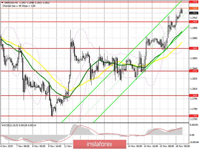 InstaForex Analytics: الباوند/ الدولار: خطة الجلسة الأوروبية في 18 نوفمبر. بيانات الاقتصاد الأمريكي الضعيفة دعمت الجنيه في أواخر الأسبوع الماضي