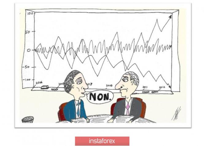 InstaForex Analytics: Brandheiße Prognose für 18.11.2019 und Handelsempfehlungen -  EUR/USD