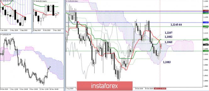 InstaForex Analytics: Cadangan analisis teknikal untuk pasangan EUR / USD dan GBP / USD pada 18 November