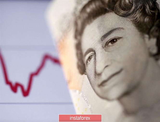 InstaForex Analytics: Bảng Anh bẫy thương nhân