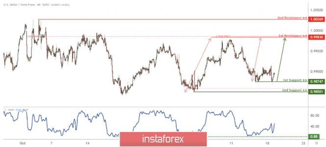 InstaForex Analytics:  USD/CHF ще скочи от първа подкрепа, потенциално рали!