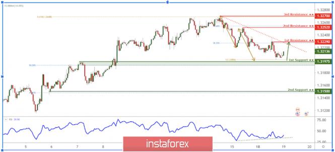 InstaForex Analytics: USD/CAD скача над подкрепа!