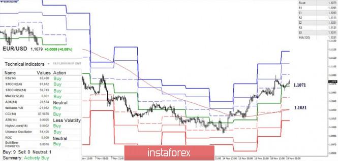 Exchange Rates 19.11.2019 analysis