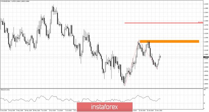 InstaForex Analytics: Бичи сценари за EUR/USD