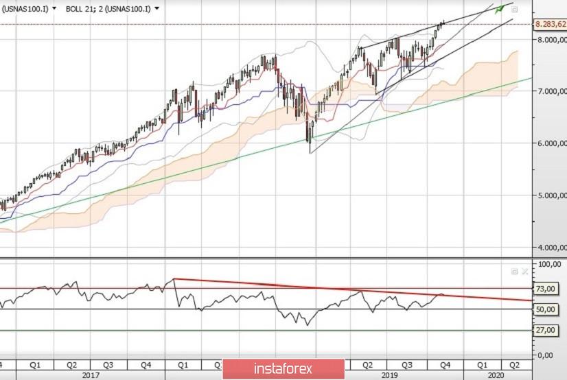 Long-term prospects_Part 1_US Indices