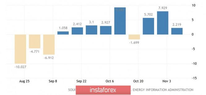 InstaForex Analytics: Dự đoán về dầu