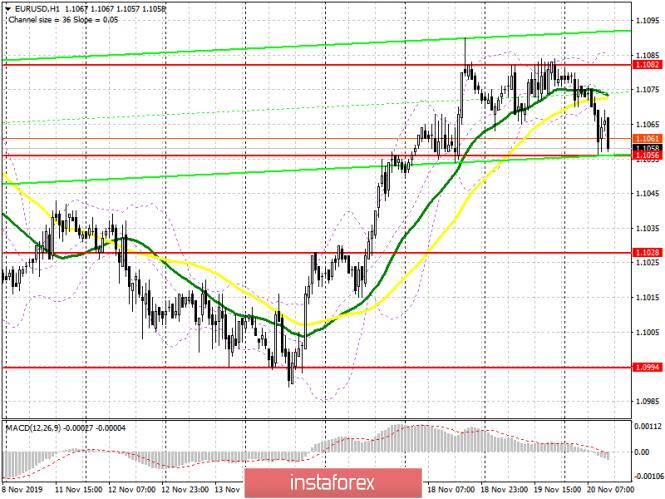 InstaForex Analytics: EUR/USD: план на американскую сессию 20 ноября. Вероятность срыва торгового соглашения и падение цен производителей Германии умерили аппетит к риску