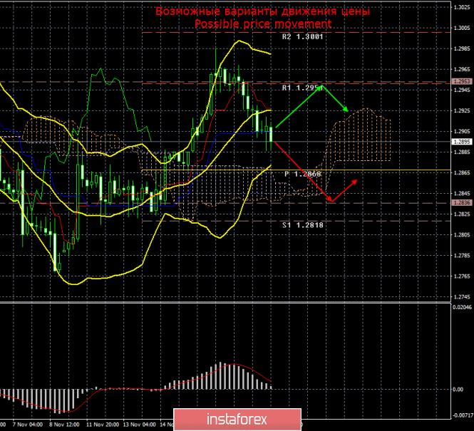 InstaForex Analytics: GBP/USD. 20 ноября. Итоги дня. В преддверии публикации протокола ФРС доллар США показывает рост.