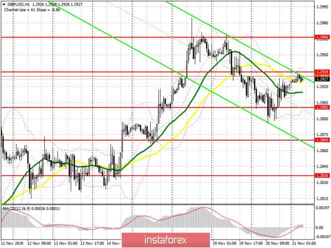 InstaForex Analytics: الباوند/الدولار: خطة الجلسة الأوروبية في 21 نوفمبر. فشل البائعون في مواصلة التصحيح الهبوطي