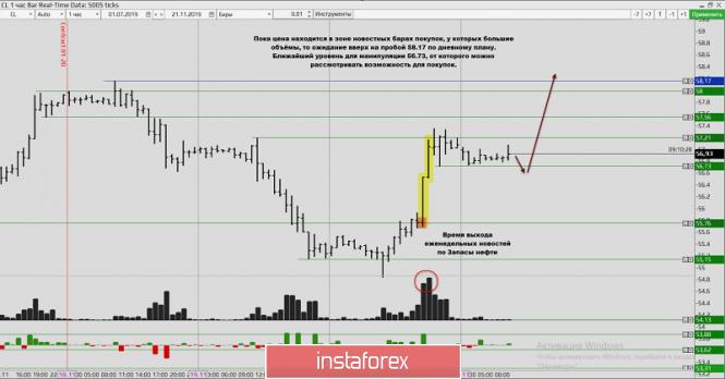 InstaForex Analytics: Отработка торговой идеи по нефти!
