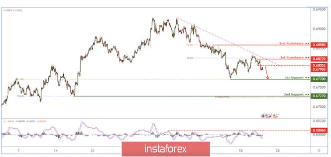 InstaForex Analytics: AUD/USD drop in progress!