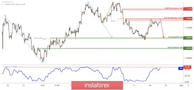 InstaForex Analytics: EUR/USD approaching resistance potential drop!
