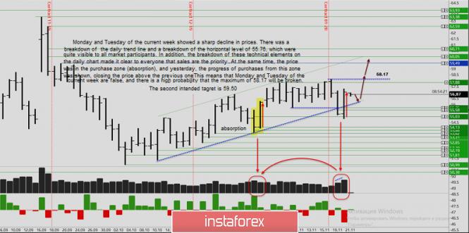 InstaForex Analytics: Volume analysis and trading idea for oil