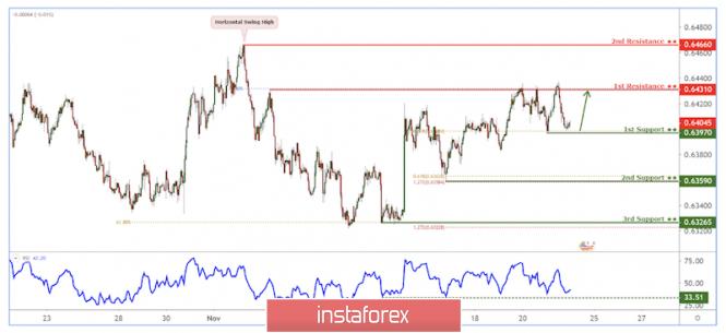 InstaForex Analytics: زوج الدولار النيوزيلندي/الدولار الأمريكي سيشهد قفزة