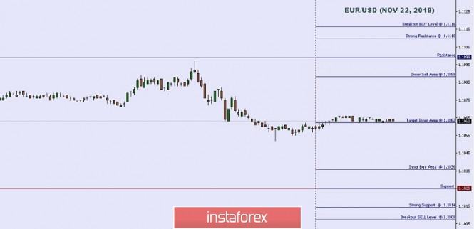 InstaForex Analytics: 技术分析:2019年11月22日欧元/美元重要盘中水平