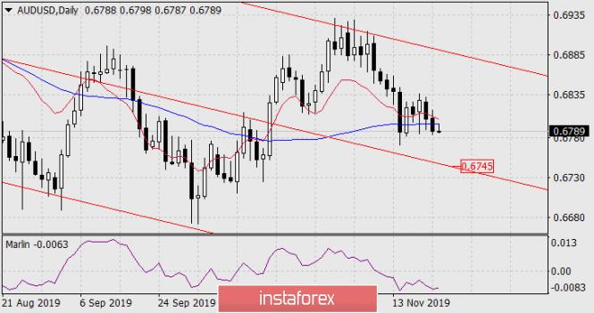 InstaForex Analytics: توقعات زوج الدولار الأسترالي/الدولار الأمريكي ليوم 22 نوفمبر 2019