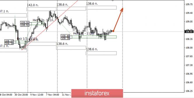 InstaForex Analytics: Контрольные зоны USDJPY 22.11.19