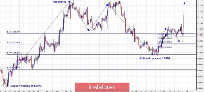 InstaForex Analytics: Trading plan for EURUSD for November 22, 2019