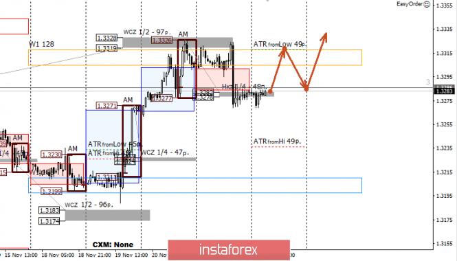 InstaForex Analytics: Control zones for USD/CAD on 11/22/19