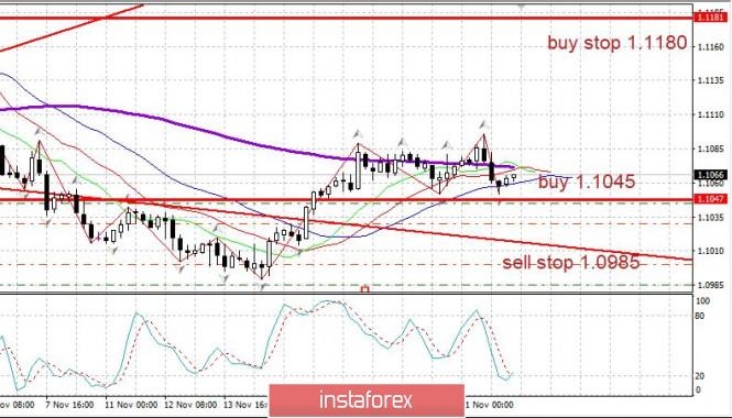 InstaForex Analytics: Торговый план 22.11 EURUSD