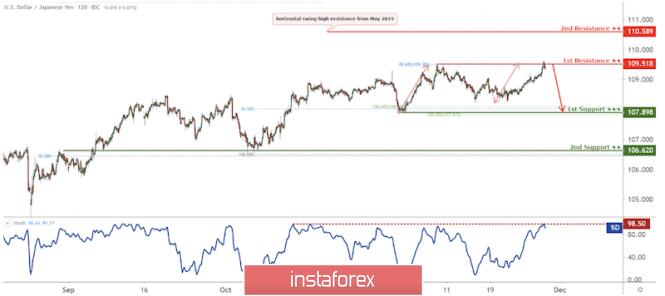 Exchange Rates 28.11.2019 analysis