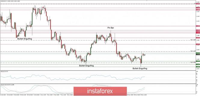 Exchange Rates 02.12.2019 analysis