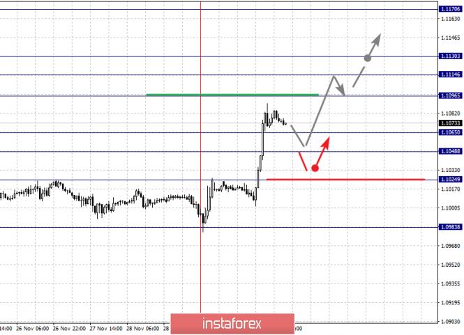 InstaForex Analytics: 3 желтоқсандағы негізгі валюта жұптары бойынша фракталдық талдау