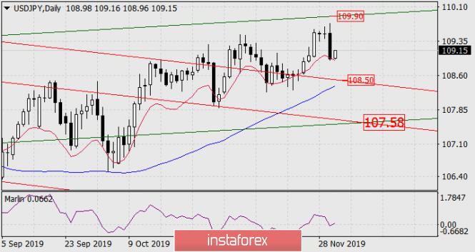 Exchange Rates 03.12.2019 analysis