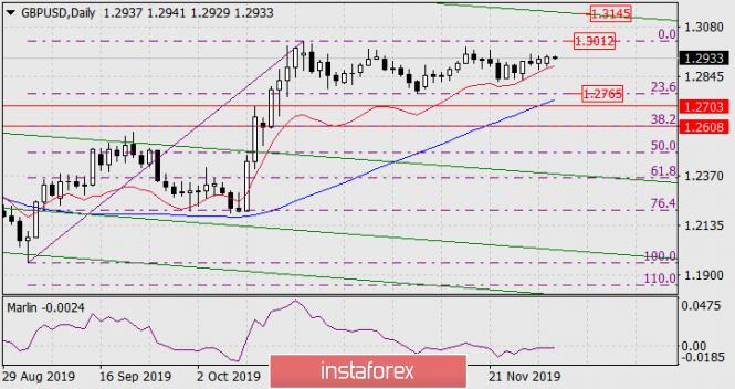 Forecast for GBP/USD on December 3, 2019