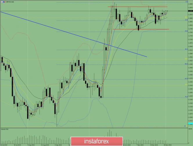 InstaForex Analytics: Индикаторлы талдау. GBP/USD валюта жұбы бойынша 2019 жылдың 3 желтоқсанына күндізгі шолу