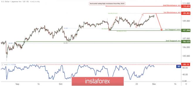InstaForex Analytics: USD/JPY সাপোর্টের দিকে অগ্রসর হচ্ছে, সম্ভাব্য বাউন্স!