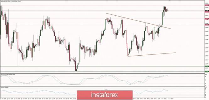 InstaForex Analytics: GBP/USD এর টেকনিক্যাল বিশ্লেষণ (৪ ডিসেম্বর, ২০১৯)