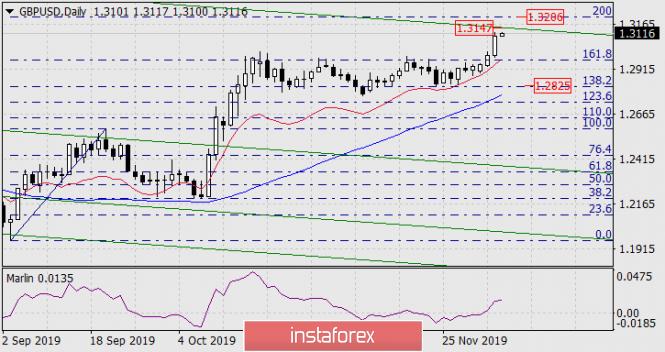 InstaForex Analytics:  Previsioni per GBP/USD il 5 dicembre 2019