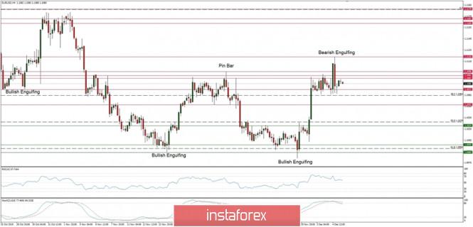 InstaForex Analytics: التحليل الفني لزوج اليورو/الدولار ليوم 5 ديسمبر 2019: