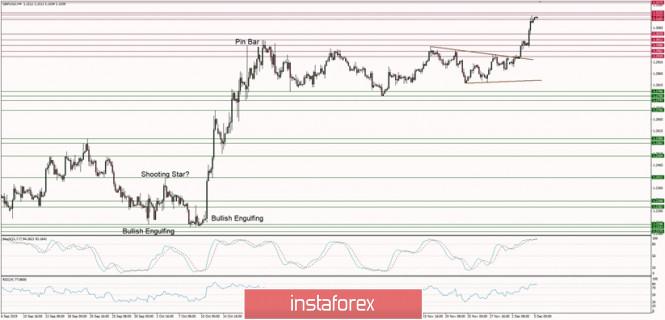InstaForex Analytics: التحليل الفني لزوج الباوند/الدولار ليوم 5 ديسمبر 2019: