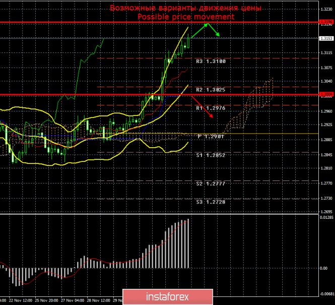 InstaForex Analytics: GBP/USD. 5 декабря. Итоги дня. Фунт стерлингов продолжат рост под влиянием одного-единственного фактора.