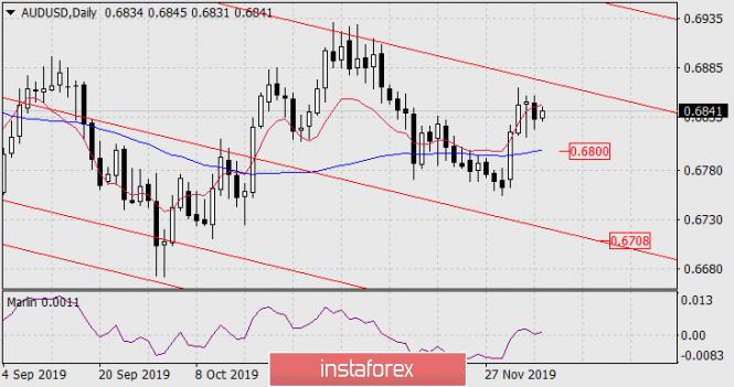 InstaForex Analytics: توقعات زوج الدولار الأسترالي/الدولار الأمريكي ليوم 6 ديسمبر 2019