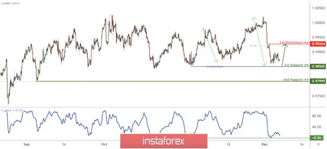 InstaForex Analytics: USD/CHF সাপোর্ট লেভেলের দিকে অগ্রসর হচ্ছে, বাউন্সের সম্ভাবনা রয়েছে।