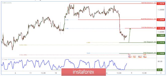 InstaForex Analytics: USD/CAD বাউন্স করেছে!