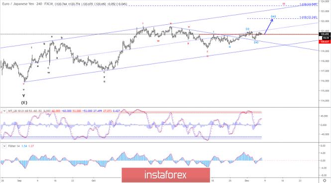 InstaForex Analytics: تحليل موجات إليوت لزوج اليورو/الين الياباني ليوم 6 ديسمبر 2019