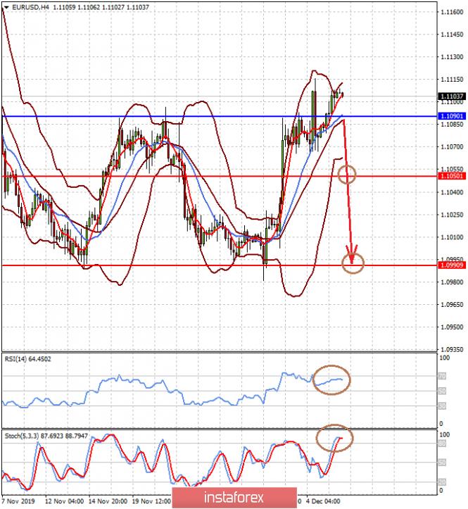 InstaForex Analytics: Сегодня в центре внимания рынков данные по занятости из США (ожидаем разворота пары EURUSD вниз и возобновления снижения золота)