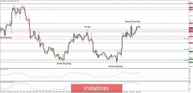 InstaForex Analytics: التحليل الفني لزوج اليورو/الدولار ليوم 6 ديسمبر 2019: