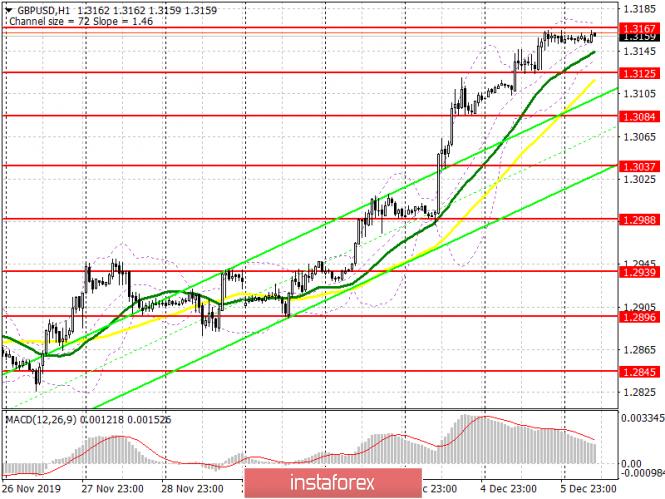 InstaForex Analytics:  GBP/USD: piano per la sessione europea del 6 dicembre. La sterlina sarà soddisfatta di tutti i dati sullo stato dell'economia americana