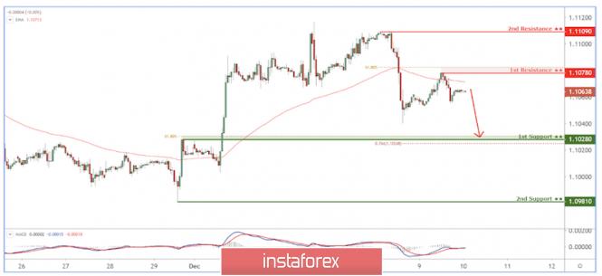 InstaForex Analytics: EUR/USD phản ứng dưới mức kháng cự, tiềm năng giảm!