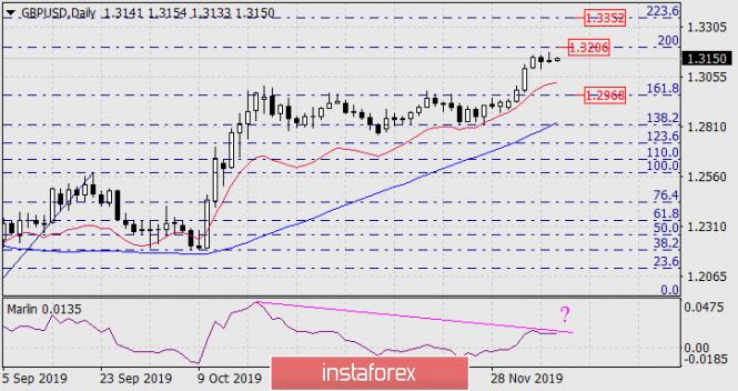 InstaForex Analytics: Dự báo cho GBP/USD vào ngày 10 tháng 12 năm 2019