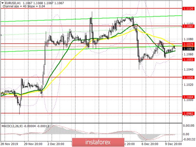 InstaForex Analytics:  EUR/USD: piano per la sessione europea del 10 dicembre. Il mercato si stabilizza prima di importanti riunioni della Banca centrale