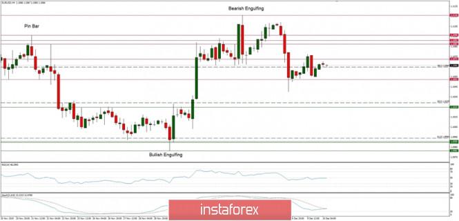 InstaForex Analytics: Phân tích kỹ thuật của EUR/USD cho ngày 10/12/2019: