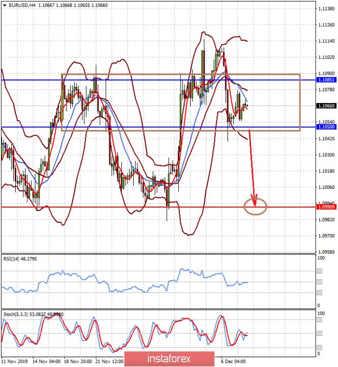 InstaForex Analytics: У доллара есть широкие возможности для продолжения роста (ожидаем консолидации пары EURUSD перед возобновлением падения и продолжения снижения цены на золото)