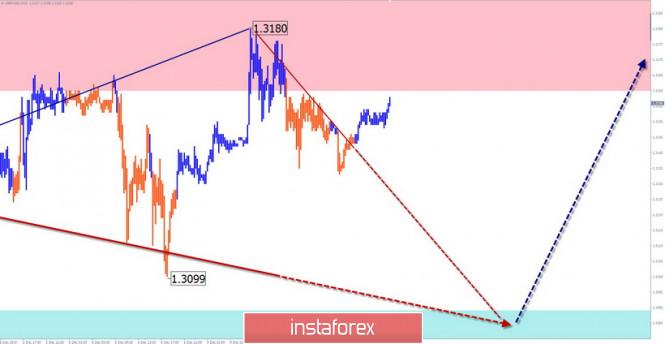 InstaForex Analytics: Vereinfachte Wellenanalyse für den 10. Dezember. GBP/USD und USD/JPY